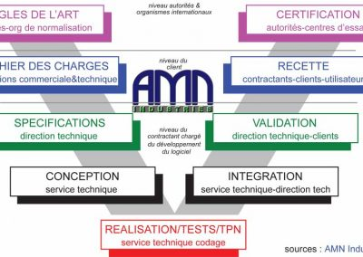 STD-SW-LifeCycle-AMN-1998